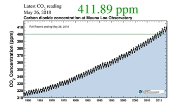 """The """"Keeling Curve"""". In 1958, Charles David Keeling, geochemist at Scripps Institution of Oceanography, UC San Diego measured 311 parts of carbon dioxide per million of air. In 1760 (The Industrial revolution) the average concentration was 280 ppm. Climate change scientists have identified a return to 350 ppm for avoiding negative climate change consequences; 450 ppm as a threshold beyond which society can expect to experience dangerous climate change consequences. Scripps Institute of Oceanography posts daily Keeling Curve readings: https://scripps.ucsd.edu/keeling-curve"""