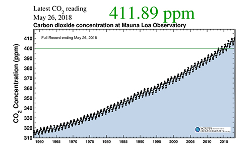 "The ""Keeling Curve"". In 1958, Charles David Keeling, geochemist at Scripps Institution of Oceanography, UC San Diego measured 311 parts of carbon dioxide per million of air. In 1760 (The Industrial revolution) the average concentration was 280 ppm. Climate change scientists have identified a return to 350 ppm for avoiding negative climate change consequences; 450 ppm as a threshold beyond which society can expect to experience dangerous climate change consequences. Scripps Institute of Oceanography posts daily Keeling Curve readings: https://scripps.ucsd.edu/keeling-curve"